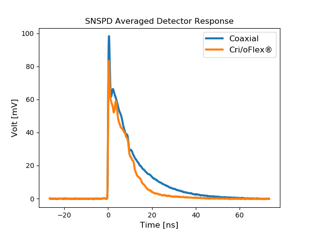 Munster Case Study – Cri/oFlex® for SNSPD read-out